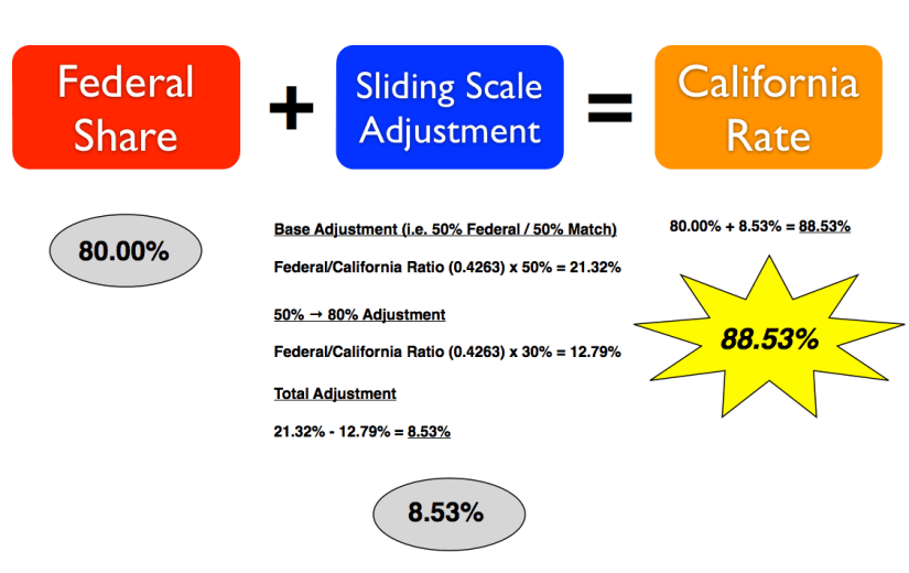Sliding scale calculation